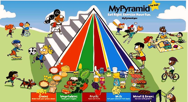 Food Pyramid For Kids Figure